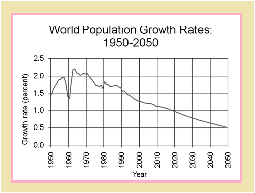 an analysis of the world population growth The current world population is counted at 61 billion  systems analysis in  laxenburg, austria, framed their findings in probabilities  it's a mistake to think  we can stop worrying about population growth, says robert.