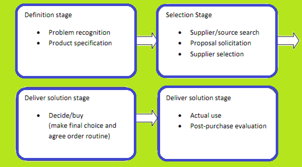 complexities of the organisational buying process essay Buying power, corporate governance, business alignment and cost containment are the most common challenges facing streamlined procurement process through automation and systems.