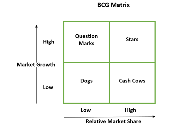 bcg matrix of tata group Portfolio analysis of the tata group (the bcg growth share matrix) the bcg  growth share matrix uses the dimensions of relative market share and the market .