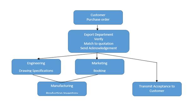 Export Import Procedures, Export Procedures and Documentation