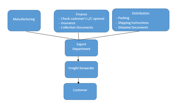 Export import procedures export procedures and documentation export order processing publicscrutiny Choice Image