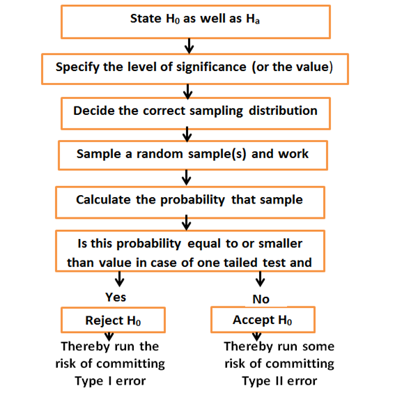 steps in hypothesis testing essay Null hypothesis and alternative hypothesis philosophy essay  of hypothesis and its testing the steps required to test the hypothesis  the basics of null.