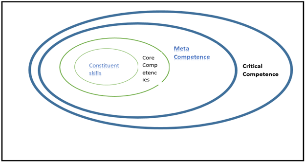 the definition and importance of core competences in business 60 core competence: what does it mean  of particular importance is the  bakker, w jones and m nichols, using core competences to develop new business,.