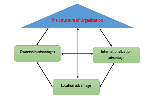 dunning eclectic paradigm Summary of 5 pages for the course international business strategy at kings college london.