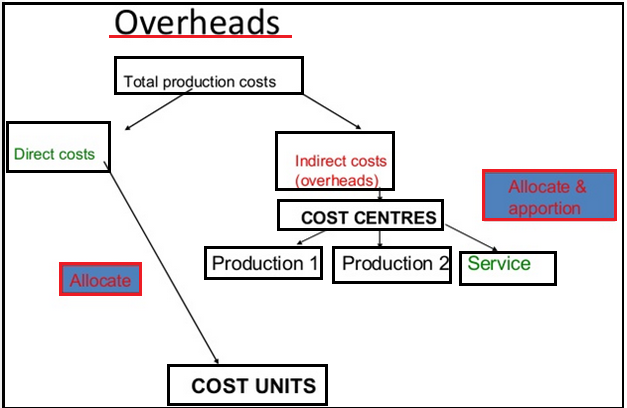allocation of fixed costs Practices and financial reporting requirements for all fixed-line  and services,  the coa is structured to minimise the allocation of costs between the regulated.