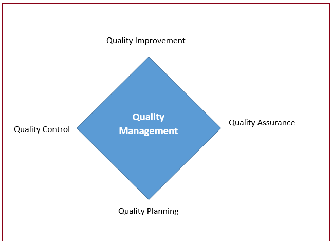 "quality management 3 essay Essays total quality management on prison services total quality management on prison services 3 march 2017 management total quality management (""tqm"") is a."