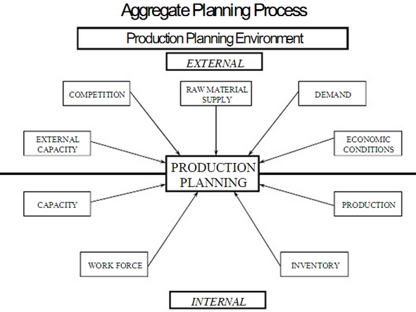 aggregate planning in two wheeler industry Manufacturing planning and control  we describe in this article two types of production  that the resulting aggregate plan can be reasonably disaggregated into .