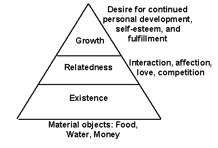 clayton alderfer erg theory of motivation