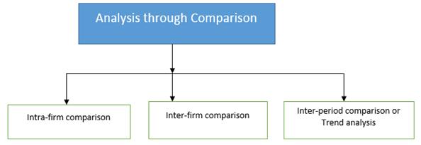 Financial Statement Analysis, Financial Statement Analysis Notes
