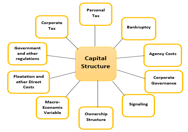 Effects of Capital Structure Choice on Profitability of Oil Marketing  Companies in Ghana  OMCs   Case studies of Ghana Oil Company limited and  Total