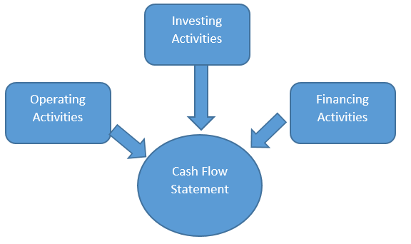 how to prepare cash flow and fund flow statement