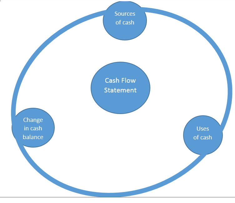 Net cash flow essay