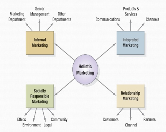 the concept and process of marketing marketing essay Implementation of the marketing concept through an exchange process the philosophy of marketing needs to be owned by everyone from within the organization.