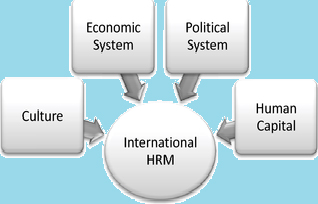 ihrm Ihrm membership registration membership categories below are ihrm membership categories and their registration criteria which cover prerequisite academic qualifications, hr professional qualifications and hr working experience.