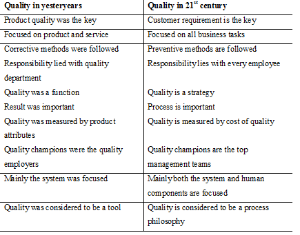 define traditional management quality