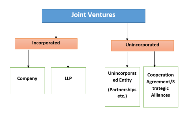 management and joint ventures A framework is presented to characterize four different ways in which management control is partitioned between a multinational enterprise (mne) and local partners.