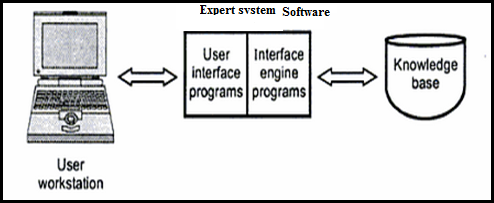 Expert Systems, Expert Systems Information Systems, Expert Systems