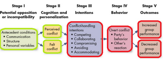 use skills and techniques to resolve misunderstanding s and conflicts constructively Another approach teachers might use requires students to use math skills and conflict resolution knowledge to solve story problems for example, a story problem might.