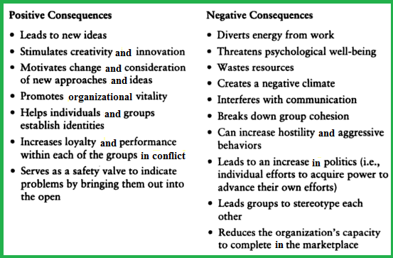 sources of conflict in organizations essay Conflicts occur in organizations as a result of competition for supremacy, leadership style, scarcity of common resources, etc if a conflict is not well and timely managed, it can lead to low productivity or service delivery the study also discovered that conflict can sometimes produce positive result, if well managed.