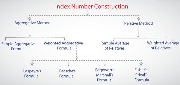 Index Numbers, Index Numbers Statistics, Index Numbers Economics