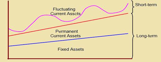 working capital management strategies pdf