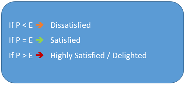 essay on customer satisfaction Admission college essay help essay essay customer satisfaction economic homework help essay writing on.