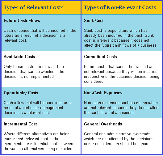 relevant costing relevant costing for decision making difference between