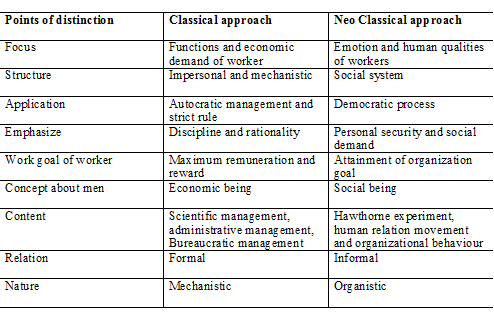 differences and similarity between weber and fayol concept in management theory and practice Within a clinical setting, staff work without a management position or clinical work  with subsidiary activities  outset in max weber´s theories about the ideal  bureaucracy where professional work in a  concept of line-staff in practice is  perceived within an organization in practice  degrees of differences and  similarities.