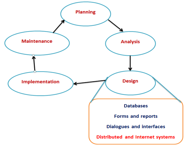 Designing For Online And Distributed Environments Distributed And Internet Systems