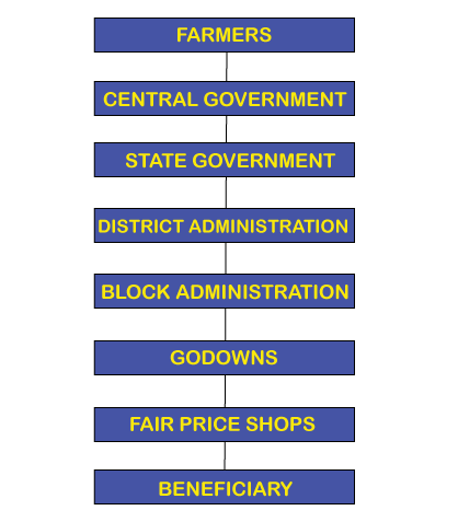 The public distribution system in india
