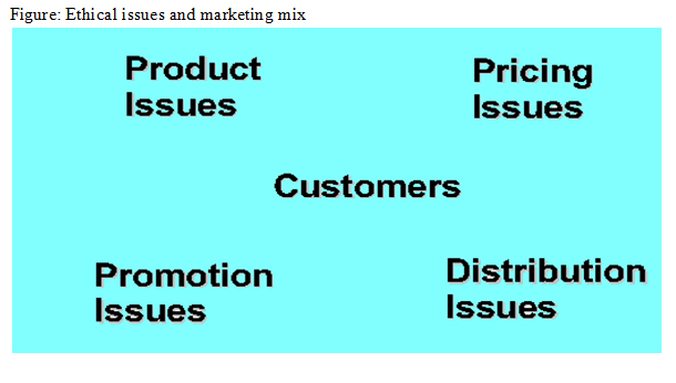 ethical issues and management manager as Sales management ethics ethical issues in sales management and legal frame -there is no uniform codification of ethics so differences and dilemmas about.