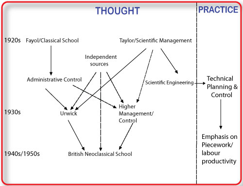 scientific school of thought and behavioural school of thought Compare and contrast between scientific school of thought published: november 4, 2015 scientific school of management (also known as taylorism or taylor system) is a theory of management which analyzes & synthesizes the processes of workflow, while improving labor efficiency.