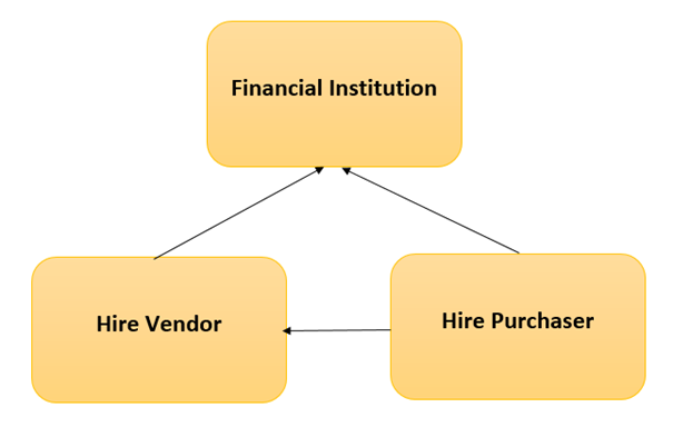 Leasing Hire Purchase And Venture Capital