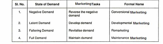 8 demand states marketing