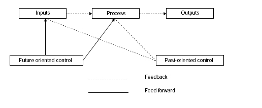 controlling managerial function  controlling function of