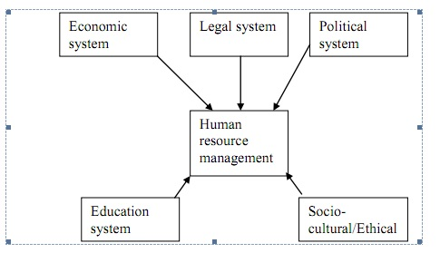challenges of hrm in global recession Human resource management (hrm) policies and pracces  system and  innovaon capacity and also on the challenge of creang and developing human   b impact of the 2007–09 global economic crisis on human resource  management.