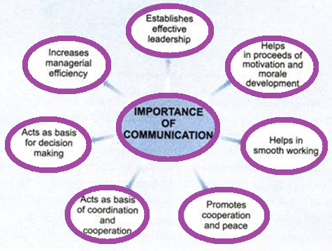 the importance of management in the success of organizational communication Communication management  all play an important role in the communication process  on the success of the project communication methods can either be active .