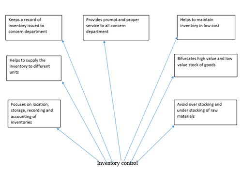 inventory control system essay The system will calculate the materials needed for product assembly, and the timeframes to complete that assembly by completing these calculations within the mrp system, manufacturing process optimization, limiting inventory on-hand and maximizing the inventory turnover time.
