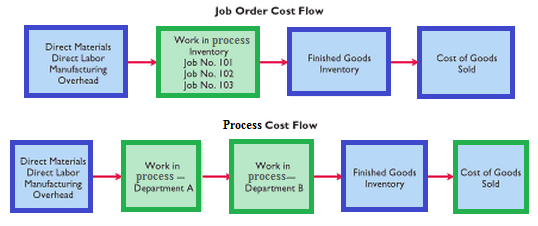 a cost accounting system analysis Our analysis begins by computing the costs of the two products, x and y, using the current cost system exhibit 1 shows the manufacturing cost of the two products under the existing cost system as row 5.