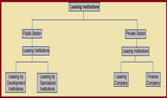 Leasing Institutions