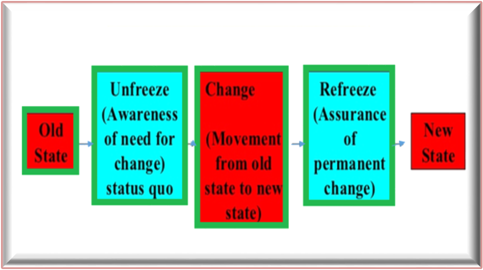 a phase of change essay