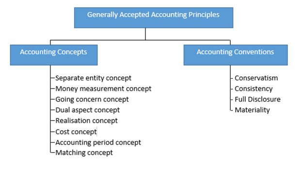 Generally Accepted Accounting Principles, Generally Accepted