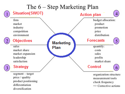 marketing strategy formulation components of marketing plan