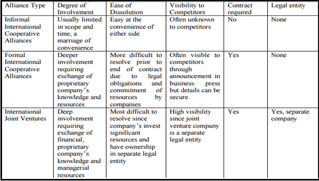 an analysis of the types of strategic alliances in an industry Joint ventures and strategic alliances force companies to compete against an industry one firm may insist on this type of arrangement if they.