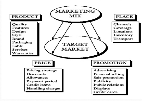 marketing practice