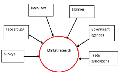 Market Research, Marketing Management Methods