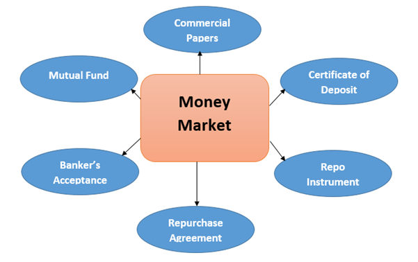 mutual fund and capital market