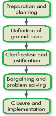 Organisational Behaviour And Design Conflict And Negotiation