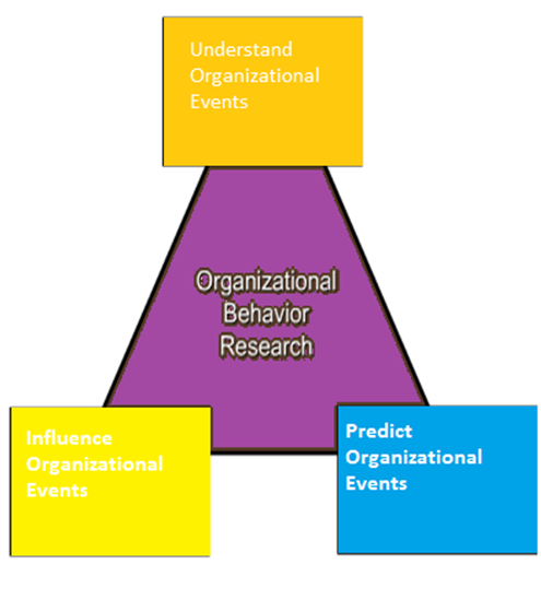 organisational behaviour 4 11 Unit 4 overview of organisational behaviour  45 goals of organisational behaviour 46 traditional and new approaches to ob  411.