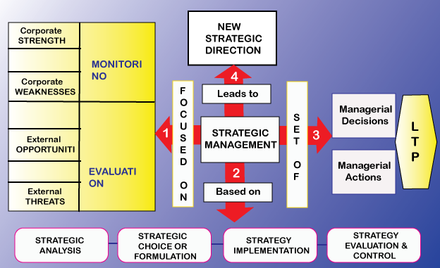 nature and scope of strategic management nature of strategic  overview of strategic management